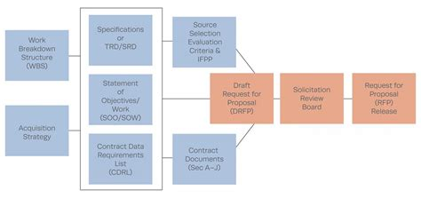 rfp preparation  source selection  mitre corporation