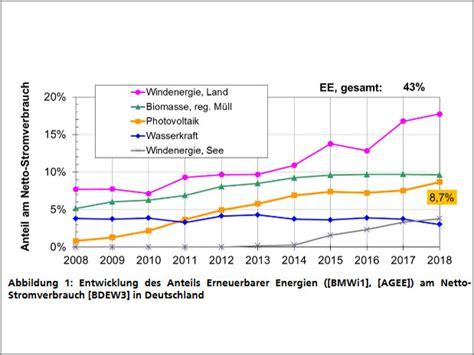 Aktuelle Fakten Zur Photovoltaik In Deutschland by Aktuelle Fakten Zur Photovoltaik In Deutschland