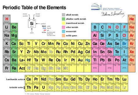 Periodic Table With Protons Neutrons And Electrons by Visuals Periodic Table