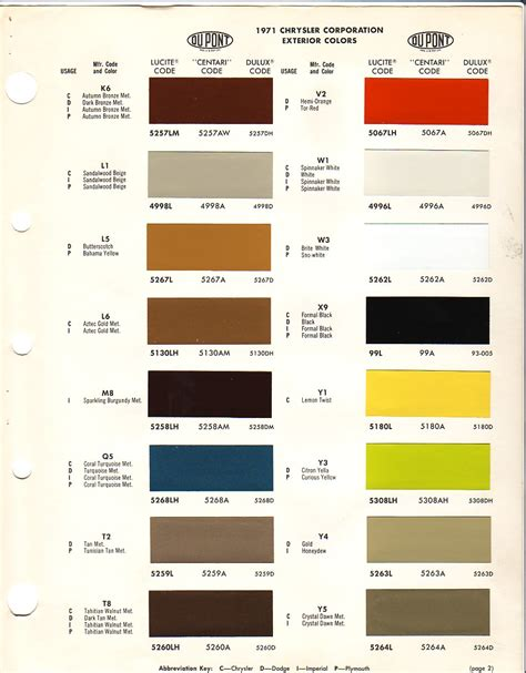dupont imron paint chip chart html autos post