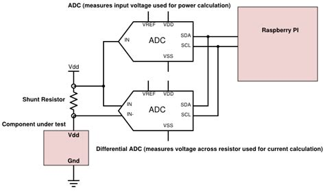 Using The Raspberry Simple Current Power Meter