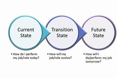 Change Management Adkar States Transitional Fundamentals Gra