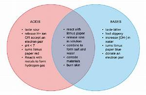 How To Design A Venn Diagram For Acid And Bases  What Are Some Useful Tips For Doing So