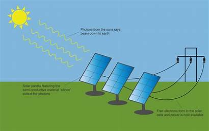 Solar Energy Diagram Panel Panels