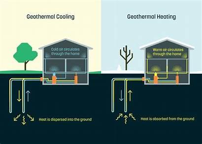 Geothermal Heating Cooling Works Dandelion Air Need