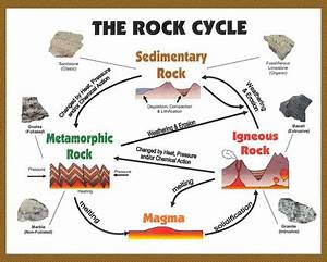 geology - Are the processes of the rock cycle currently in ...