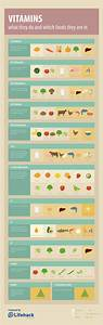 Vitamins Cheat Sheet: What They Do and Good Food Sources ...