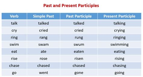 past participle exles solutions