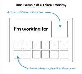 Token Economy Chart