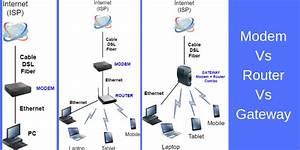 Modem Vs Router Vs Gateway In Home Networks