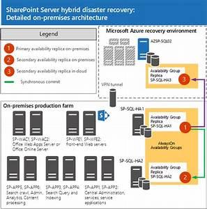 Planen Von Sql Server Alwayson Und Microsoft Azure F U00fcr Die