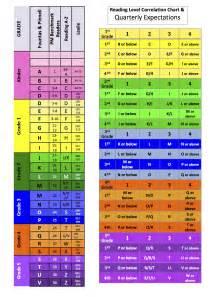 grade one reading level reading levels text correlation chart alex paltos 39 1a classroom website