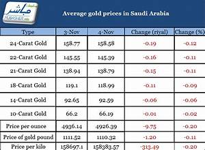 Current gold rates in forex market