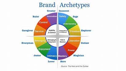 Social Value Archetypes Brand Study Case Analytics