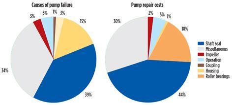 improve api  asme centrifugal pumps reliability  permanent magnet shaft couplings