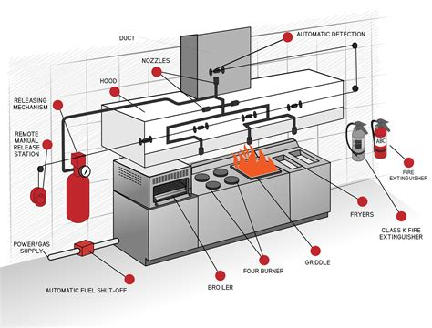 fire suppression systems maintenance installation
