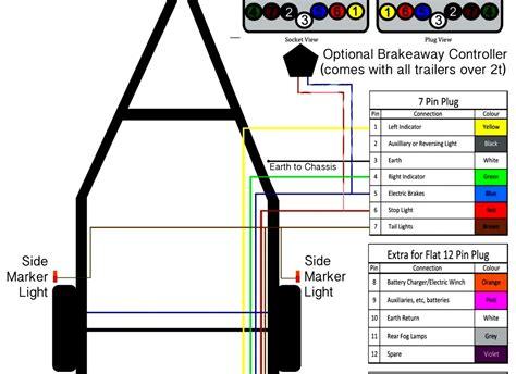 Trailer Wiring Diagram Australia Pin Flat