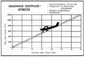 Sinkgeschwindigkeit Berechnen : berechnung der gleitzahl eines flugzeuges ppl ils flightforum ~ Themetempest.com Abrechnung