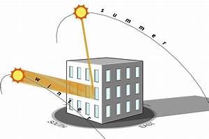 orientation maison sur terrain - quels containers choisir comment les fixer sur quel