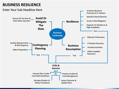 business resilience powerpoint template sketchbubble