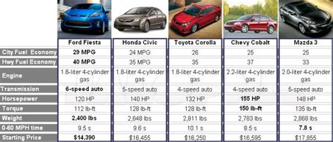 ford fiesta  dominate  small car segment