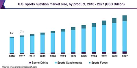Sports Nutrition Market Size | Industry Growth Report ...