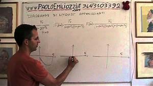 Diagrammi Di Nyquist Approssimati 1 2 3 Poli 3013