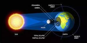 What is the position of the Sun, Moon and Earth in a solar ...