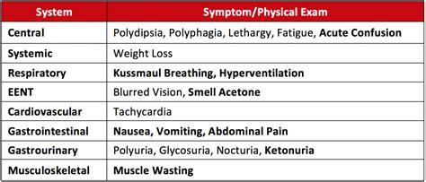 pathophysiology  clinical  type