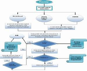 Receive Special Instructions From Provider Flow Chart