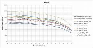 357 Trajectory Chart Citadel M1 Carbine In 9mm Additional Information The
