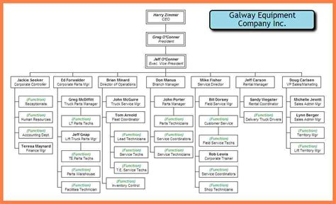 organizational chart production company company