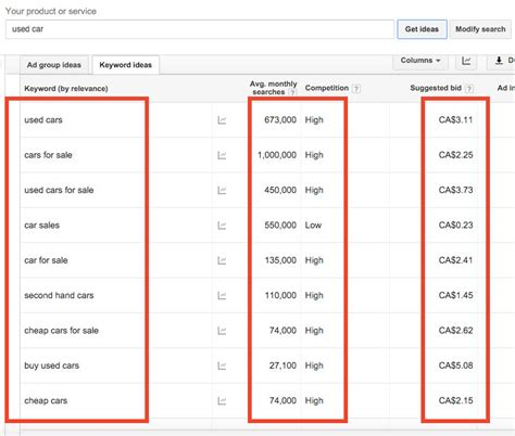 Keyword Bid by Getting To The Top Of A Recipe To Adwords