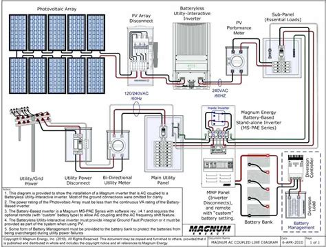 Whole House Battery Backup Ac Coupled Grid Tie With