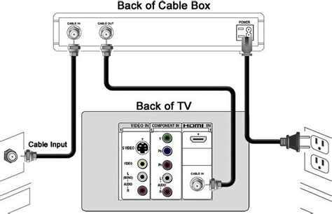 Scientific Atlantum Cable Box Wiring by Comcast Motorola Cable Box Model Number Ivoiregion