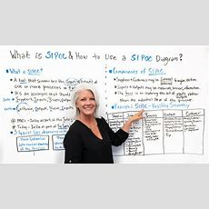 What Is Sipoc? How To Use A Sipoc Diagram Projectmanagercom