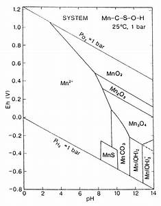 Eh-ph Diagram For The System Mn-o 2 -co 2