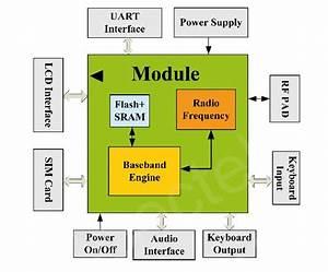 Gsm Module - M10 - Open Electronics