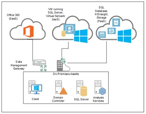 connect to power bi templates d365 what is the server and network architecture of microsoft