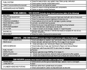 Ezgo Gas Golf Cart Service Schedule