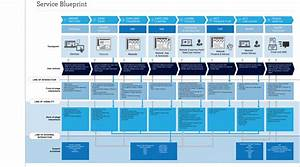 service design factotum service design and digital With service design blueprint template
