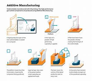 Additive Manufacturing  Siemens Uses Innovative Technology