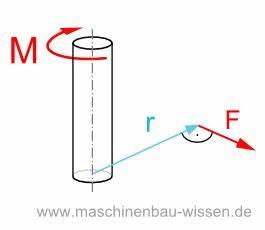 Drehmoment Gleichstrommotor Berechnen : hebelgesetz das drehmoment berechnen ~ Themetempest.com Abrechnung