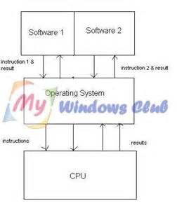 Operating System Software Definition