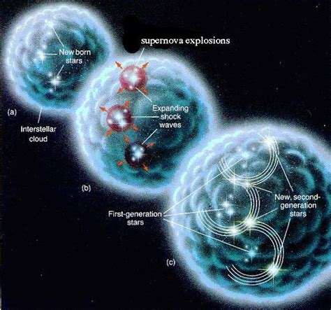 what are stars formed from star formation