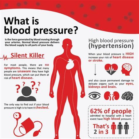 Dr Ali's Medical Advice - Hypertension (High Blood