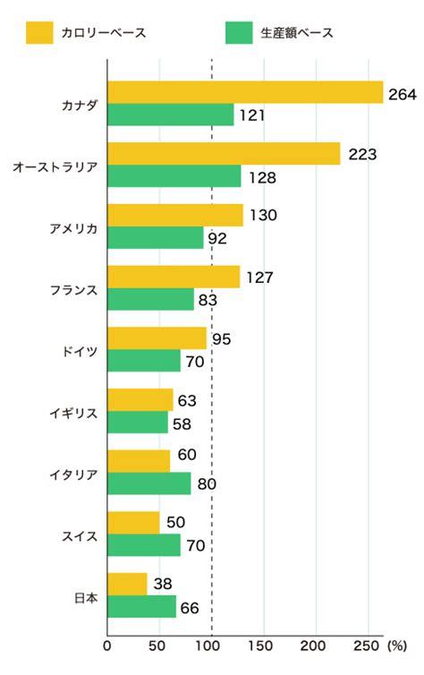 日本 牛肉 の 自給 率