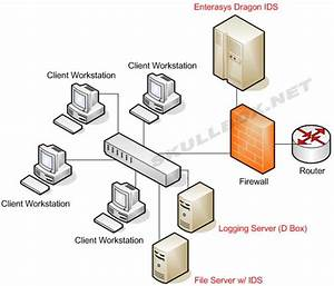 How Does Intrusion Detection System Ids  Works