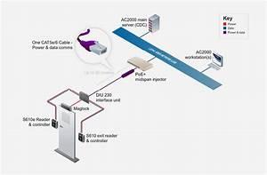 Diu 230 Power Over Ethernet Door Interface
