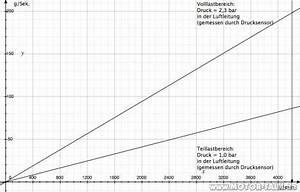 Luftmasse Berechnen : schwarzer rauch luftmasse berechnen mercedes c klasse w203 ~ Themetempest.com Abrechnung
